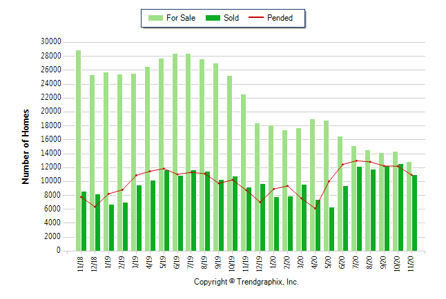 Chart showing number of homes for sale, sold, and pending in Southern California CRMLS from 11/1/18 - 11/30/20