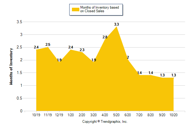 Graph shows housing inventory on the MLS for Orange, Riverside, San Bernardino and LA Counties over the last year