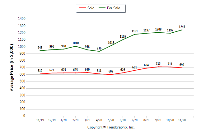 Chart showing average selling prices and average sold prices for Southern California real estate, November 2019 to November 2020.