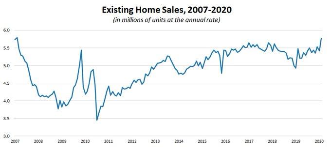 February Home Sales