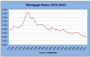 Historic Mortgage History