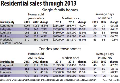 Longmont Sales Jan 2013 Blog