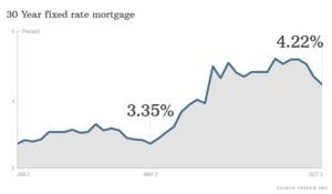 Mortgage Rates Fall Again