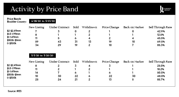 Activity by Price Band