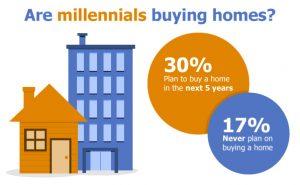 how can millennials buy a house