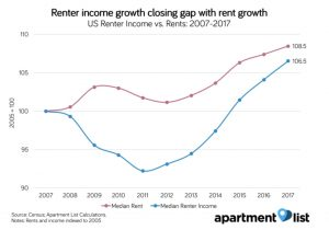 rental income gap closing with rent growth