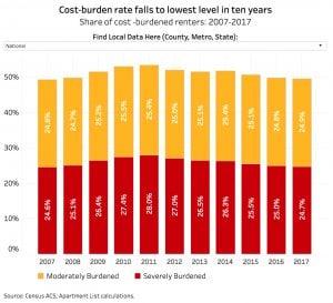 Share of cost burdened renters