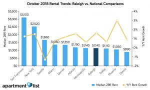 Rental Trends: Raleigh vs National Comparisons