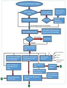 North Carolina Home Buying Process