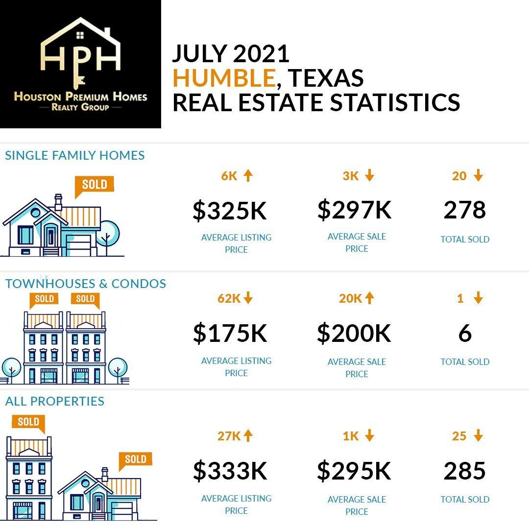 Humble Real Estate Market July 2021 Housing