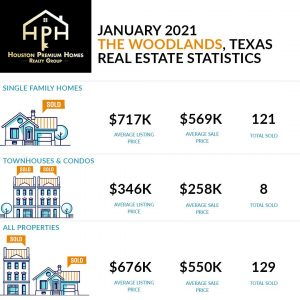 The Woodlands Real Estate Housing Market January 2021
