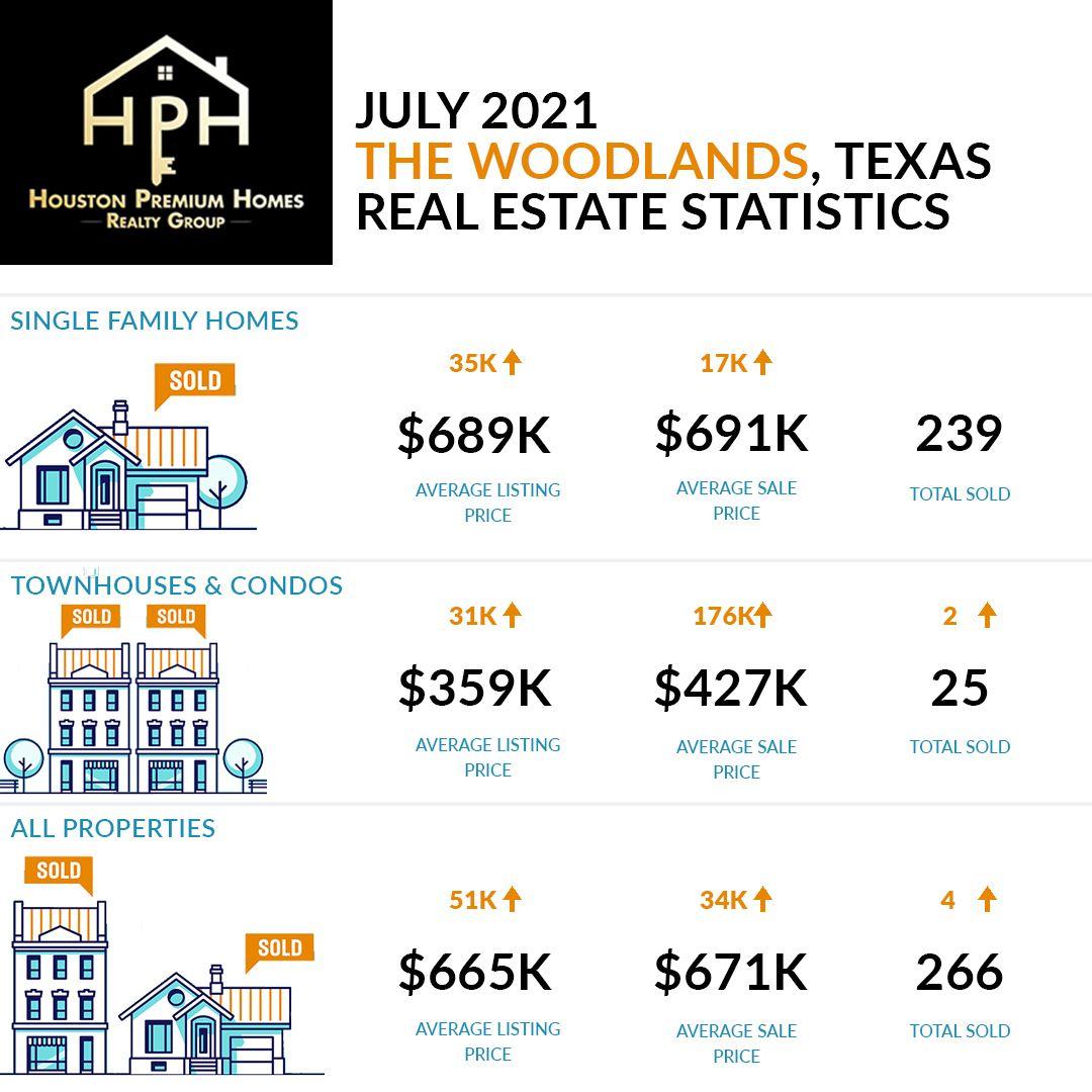 The Woodlands Real Estate Housing Market July 2021