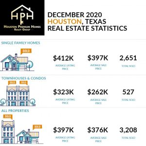 December Houston Real Estate Market