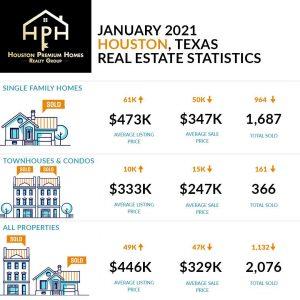 January Houston Real Estate Market
