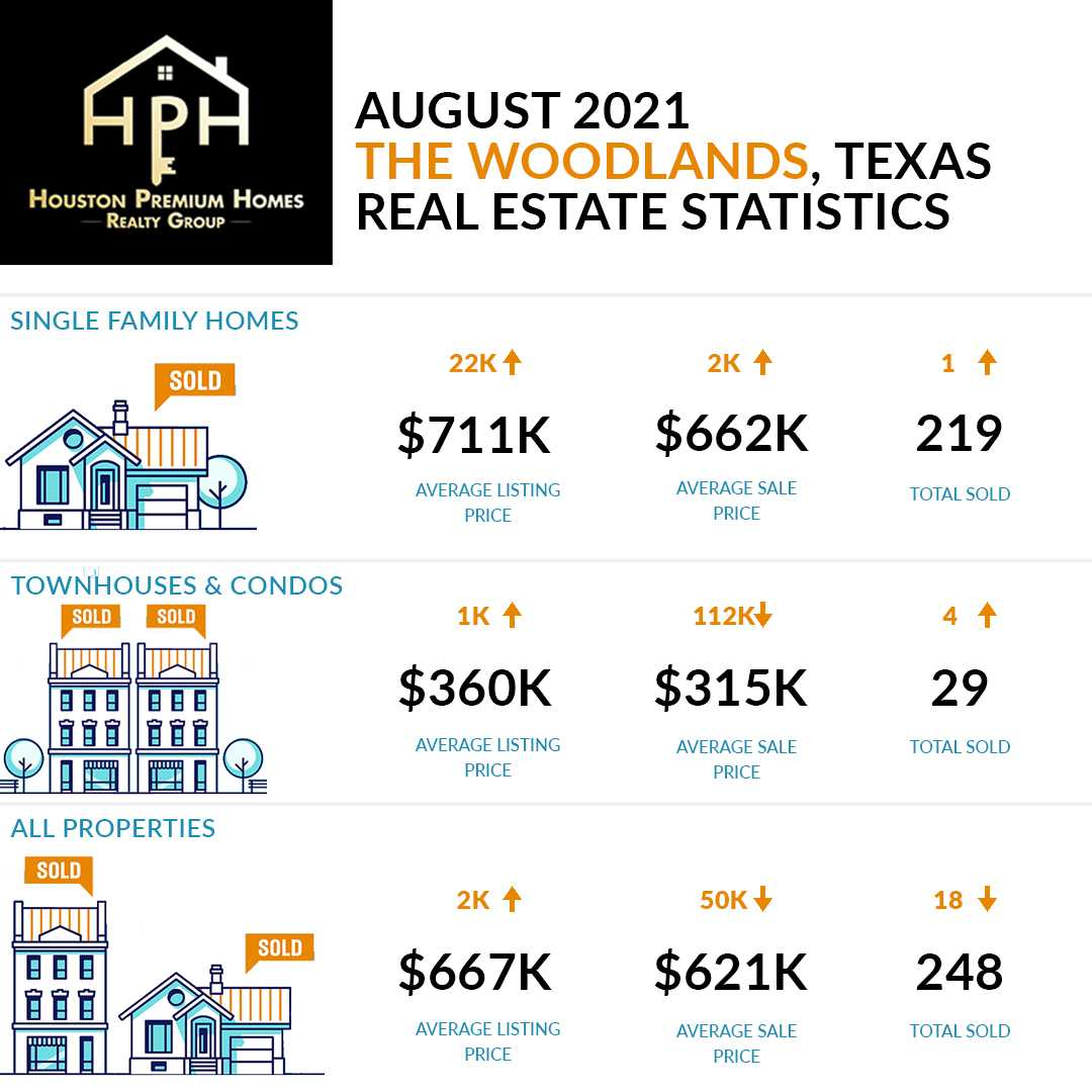 The Woodlands Real Estate Housing Market August 2021