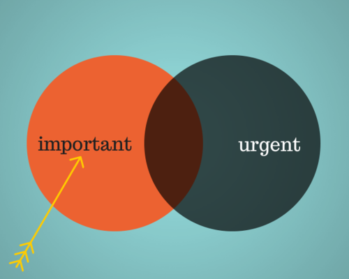What matters most – the most URGENT or the most IMPORTANT?