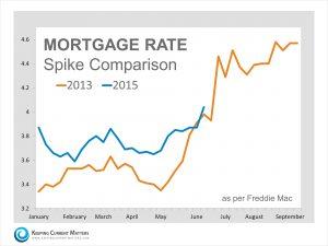 Mortgage-Rate-Spike-KCM