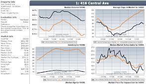 Winter Haven Real Estate Market Stats