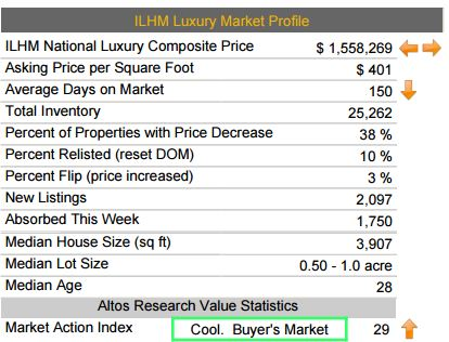Luxury Home Sales Update