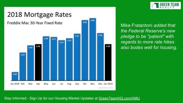 Housing Market News Archives - GreenTeamRealty com
