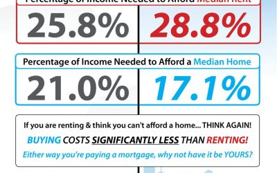 UPDATE: The Cost of Renting vs. Buying [INFOGRAPHIC]