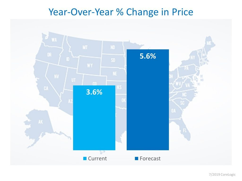 HMU July 2019 YOY Percentage Change in Price