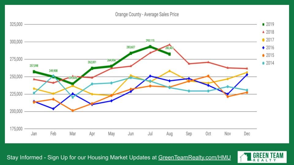Orange County Average Sales Price