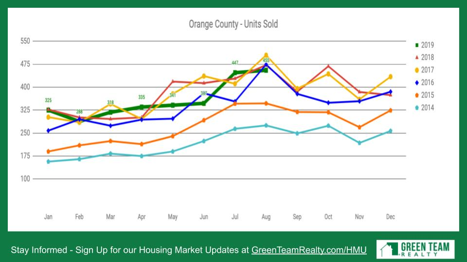 Orange County - Units Sold