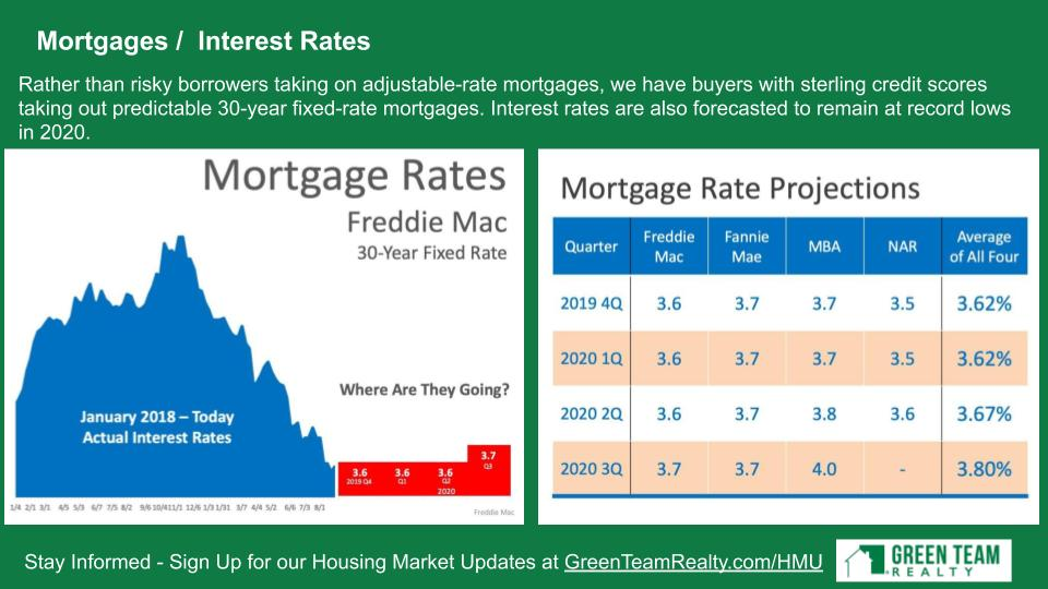 Mortgage/Interest Rates