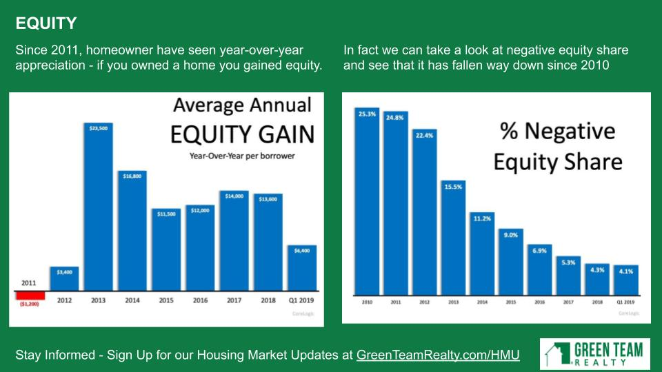 Equity Gain