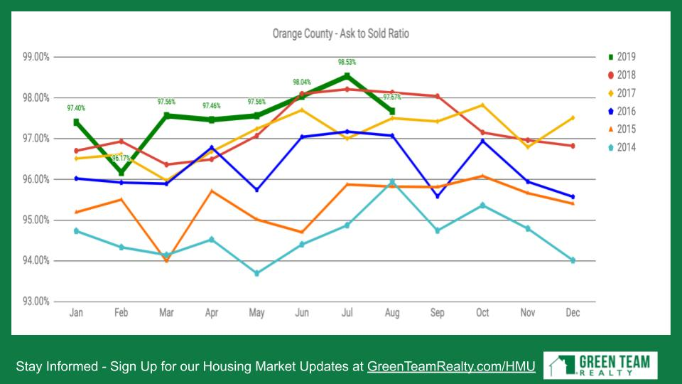 Orange County NY Ask to Sell Ratio