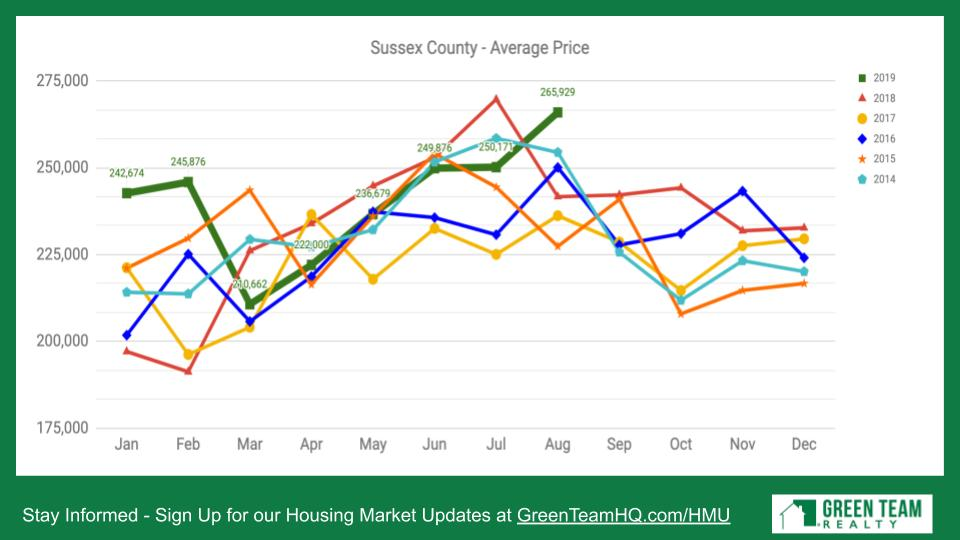 Sussex County NJ Avg Sales Price