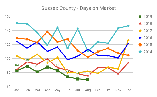 Sussex County NJ Days on Market