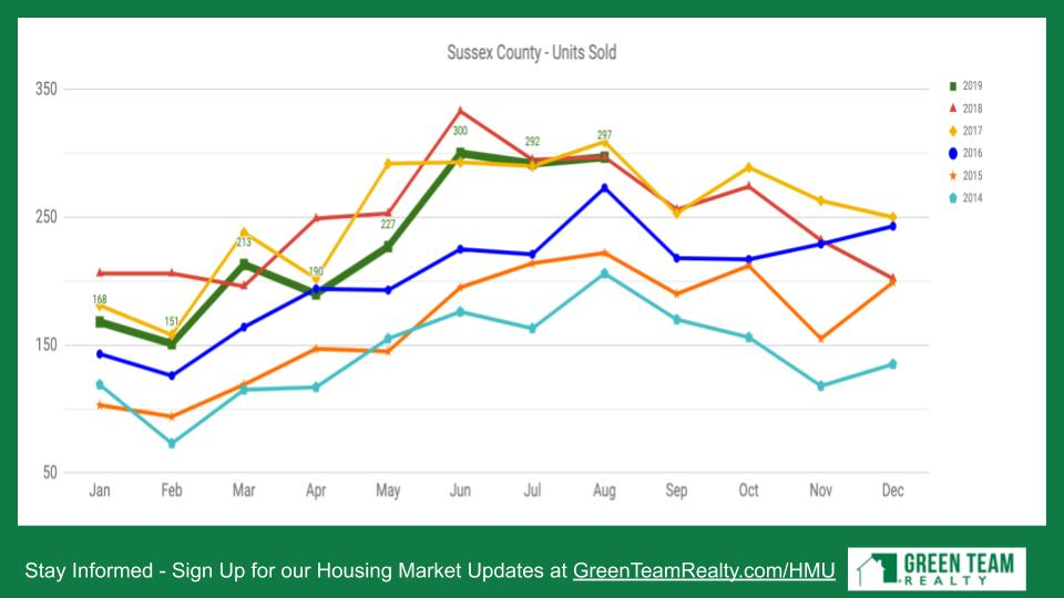 Sussex County NJ Units Sold