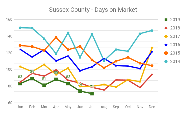 Days on Market for Sussex County