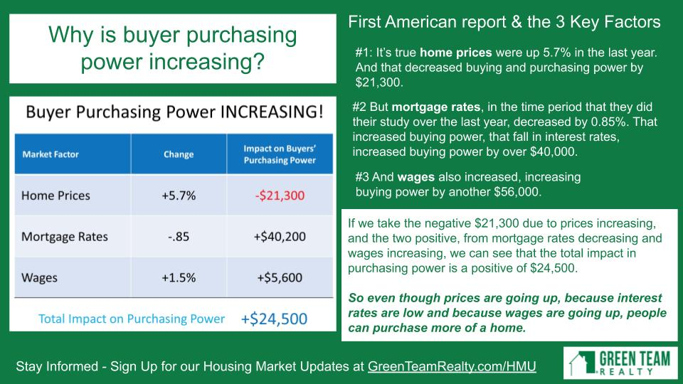 Green Team Realty Housing Market Update Dec 2019