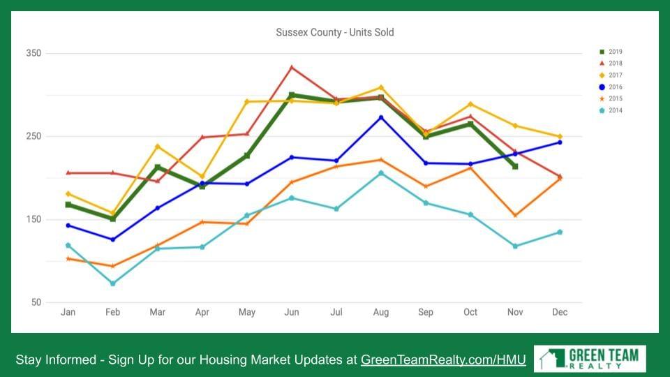 Green Team Realty Housing Market Update