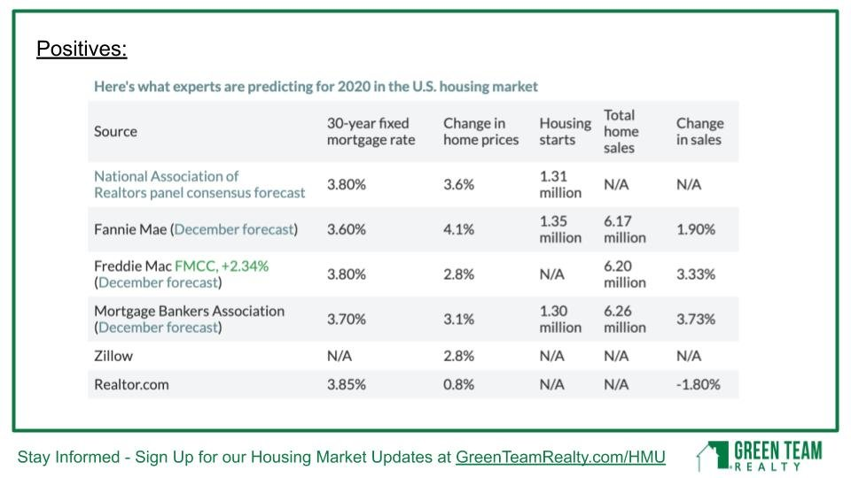Positive Predictions for the 2020 Housing Market