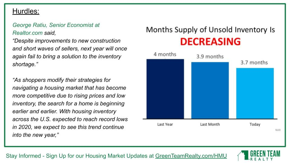 Green Team Realty Housing Market Update for January 2020