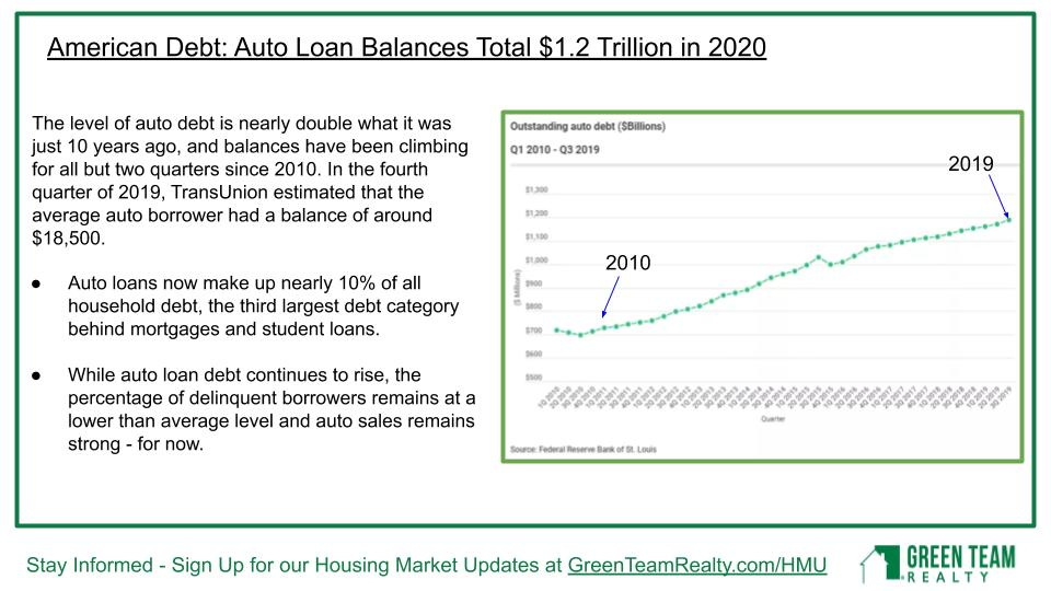 American Debt and auto loans
