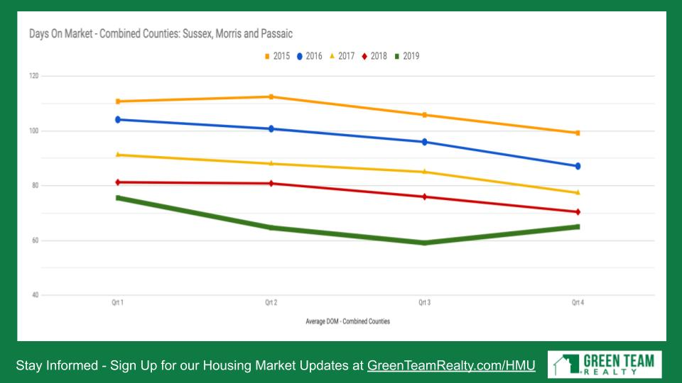 Housing Market Update from Green Team Realty Jan 2020