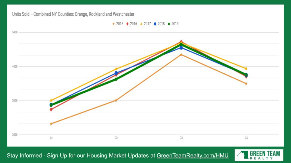 Green Team Realty Housing Market Update Jan 2020