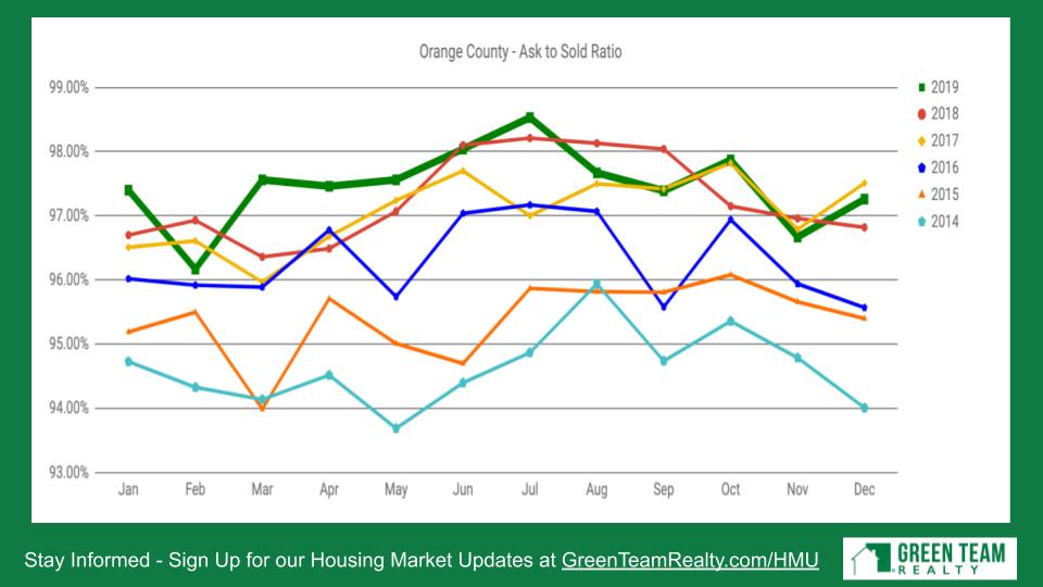 Housing Market Update Green Team Realty Jan 2020