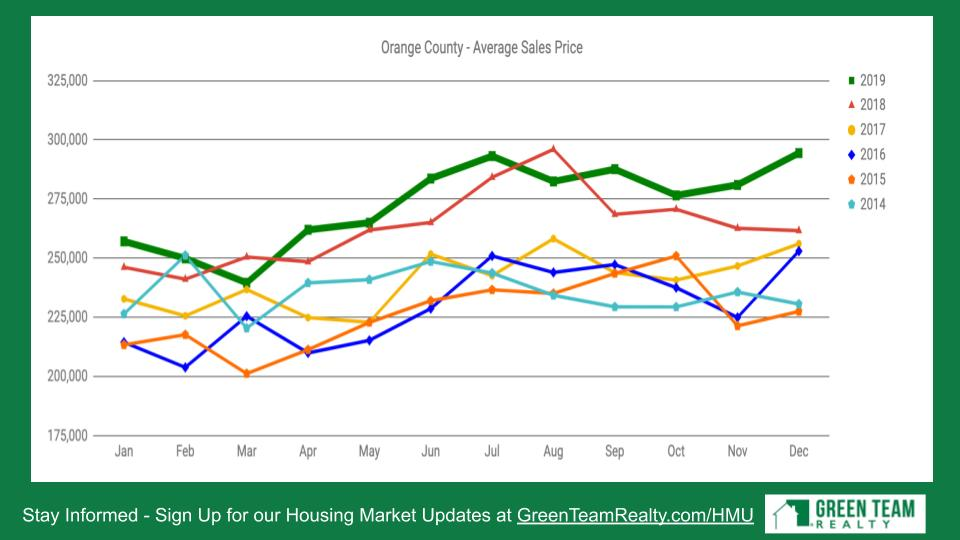Housing Market Update from Green Team Realty 2020