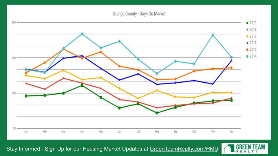 Housing Market Update Green Team Realty 2020