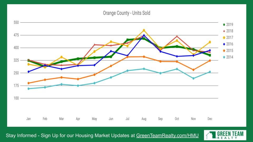 Housing Market Update from Green Team Realty for Jan 2020