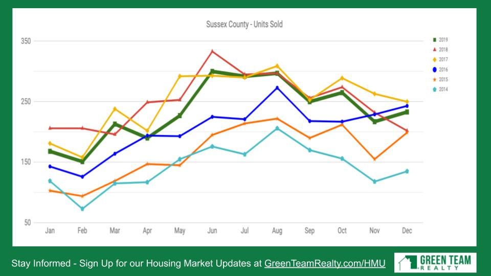Housing Market Update Jan 2020 Green Team Realty
