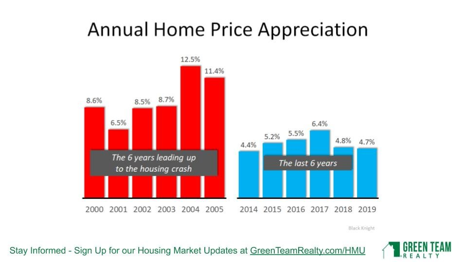 April 2020 Green Team Realty Housing Market Update