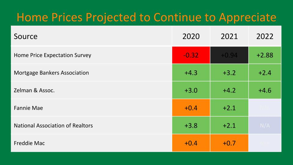 Home Prices Projected to Appreciate 2020, 2021 and 2022