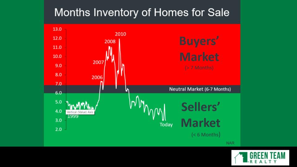 Housing Market Oct 2020